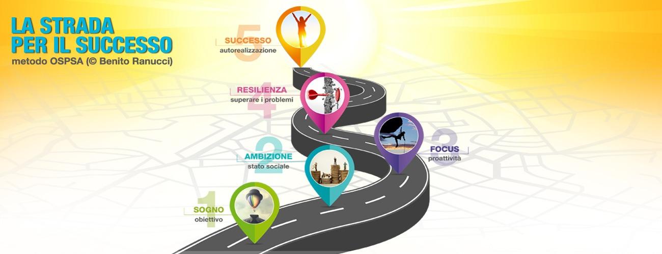 strada verso successo
